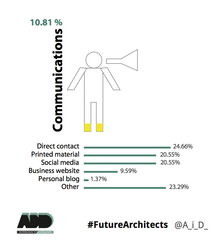 Future Architects Survey Infographics